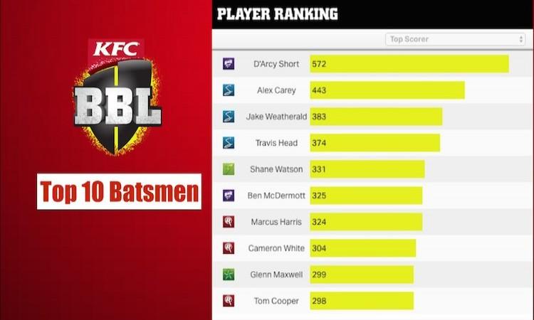 BBL Top batsmen